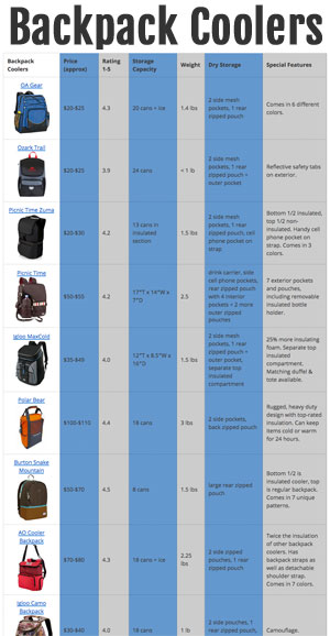 Backpack Cooler Comparison Chart